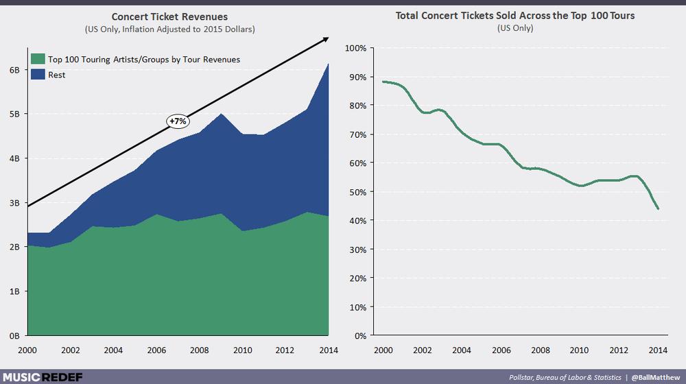 Changes in Concert Revenues (Source:  MediaREDEF )