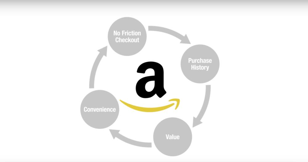 The Amazon Flywheel