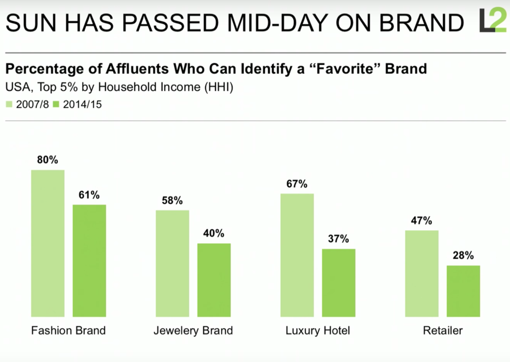 Figure 1. Percentage of affluent consumers in the top 5% of household income who can identify their favorite brand is in sharp decline. Source:  L2