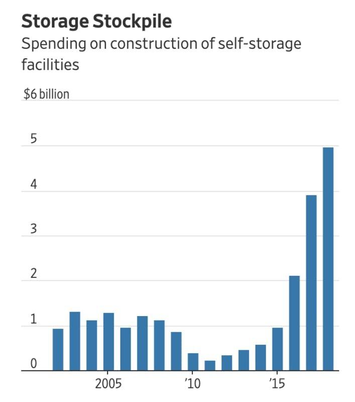 Self-Storage 2019.jpeg