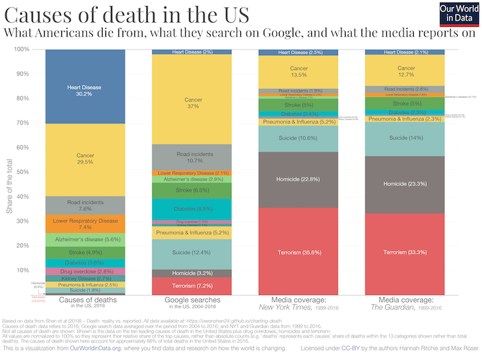 Source:  Our World in Data