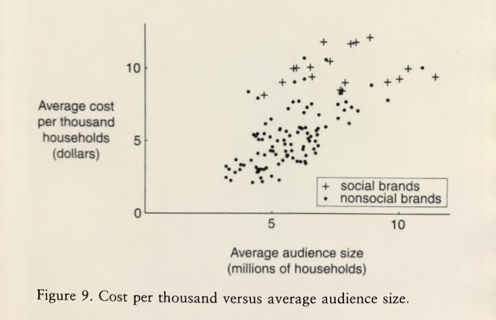 """Source:  Rational Ritual    Caption: This study was completed before the rise of the Internet. On television, everybody tends to receive the same advertisement. Today, social media exhibits similar cost increases, but for a different reason. On television, the increase in cost accounts for the """" common knowledge premium."""" But on platforms such as Google and Facebook, where advertisers auction for attention, the cost increase comes from low relevance scores and saturated audience targeting."""