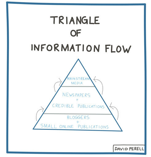 Triangle of Information.jpg