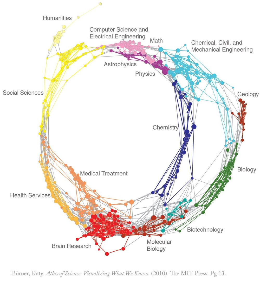 Source:  The Atlas of Science: Visualizing What We Know