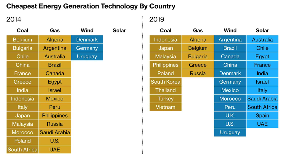 https://www.bloomberg.com/graphics/2019-can-renewable-energy-power-the-world/