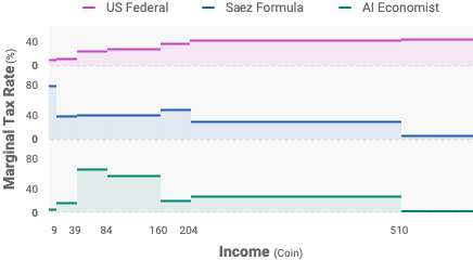 """The """"camelback"""" tax schedule learned by an AI-driven policy in simulation, compared to the US federal tax schedule and the tax framework proposed by Emmanuel Saez."""