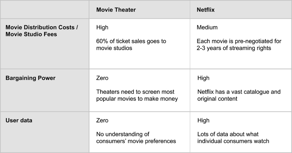 Why can't a movie theater profitably offer subscriptions like Netflix?